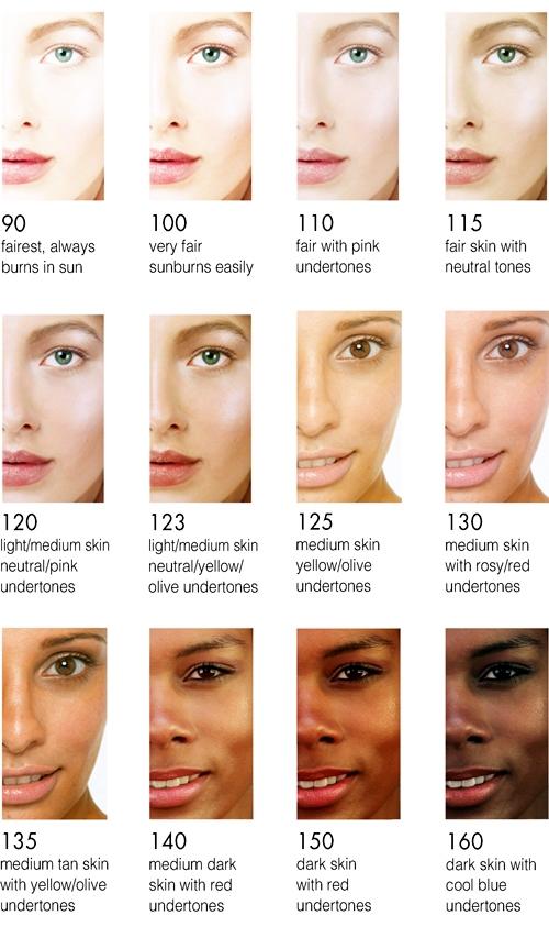 Skin Tone Hair Colour Chart